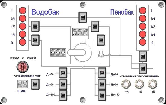 Пульт управления для пожарной автоцистерны Пеносмешение-2