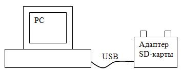 Система дистанционного управления декоративным освещением RF-DMX+SD